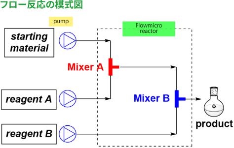 フロー反応の模式図