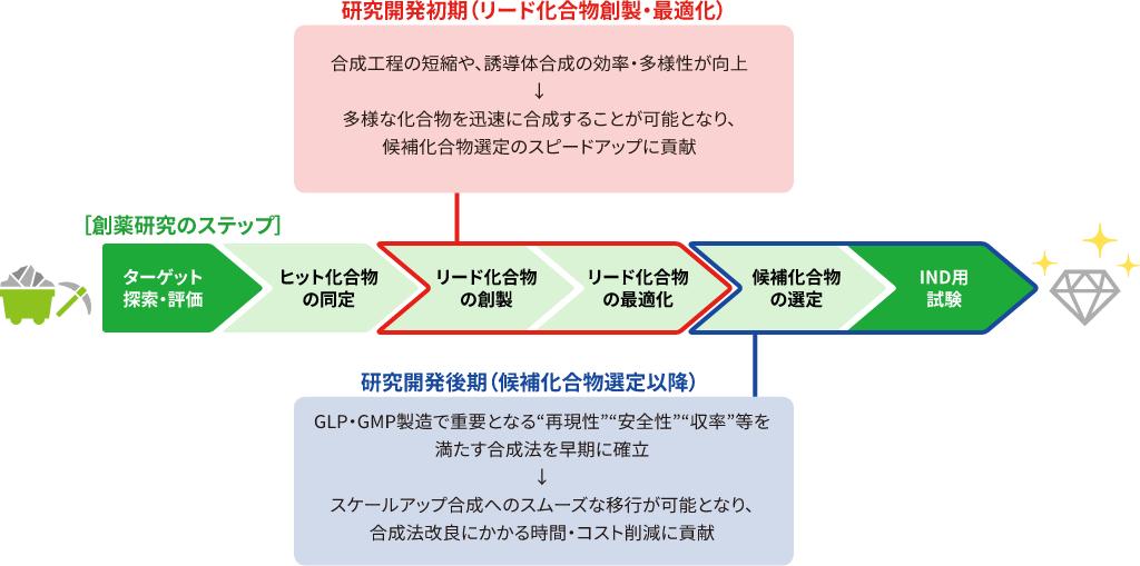 """研究開発初期(リード化合物創製・最適化) 合成工程の短縮や、誘導体合成の効率・多様性が向上→多様な化合物を迅速に合成することが可能となり、候補化合物選定のスピードアップに貢献 研究開発後期(候補化合物選定以降) GLP・GMP製造で重要となる""""再現性""""""""安全性""""""""収率""""等を満たす合成法を早期に確立→スケールアップ合成へのスムーズな移行が可能となり、合成法改良にかかる時間・コスト削減に貢献"""