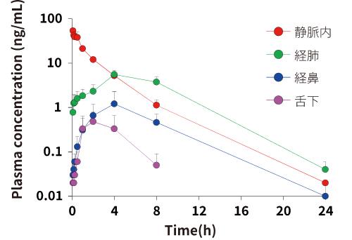 Plasma concentration (ng/mL)