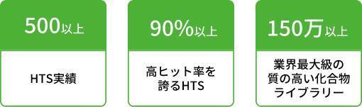 500以上HTS実績90%以上高ヒット率を誇るHTS150万以上業界最大級の 質の高い化合物 ライブラリー