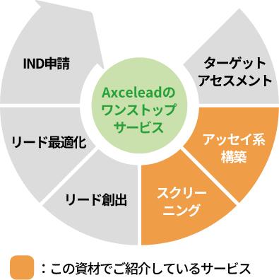 Axceleadの ワンストップ サービスIND 申請リード 最適化リード 創出スクリー ニングアッセイ 系構築ターゲット アセスメント