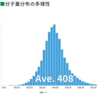 ■ 分子量分布の多様性Ave. 408