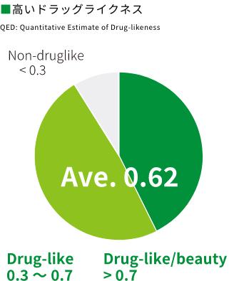 ■ 高いドラッグライクネスQED: Quantitative Estimate of Drug-likenessNon-druglike < 0.3Drug-like Ave. 0.620.3〜0.7Drug-like/beauty > 0.7