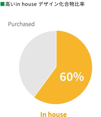 ■ 高いin house デザイン化合物比率Purchased60%In house