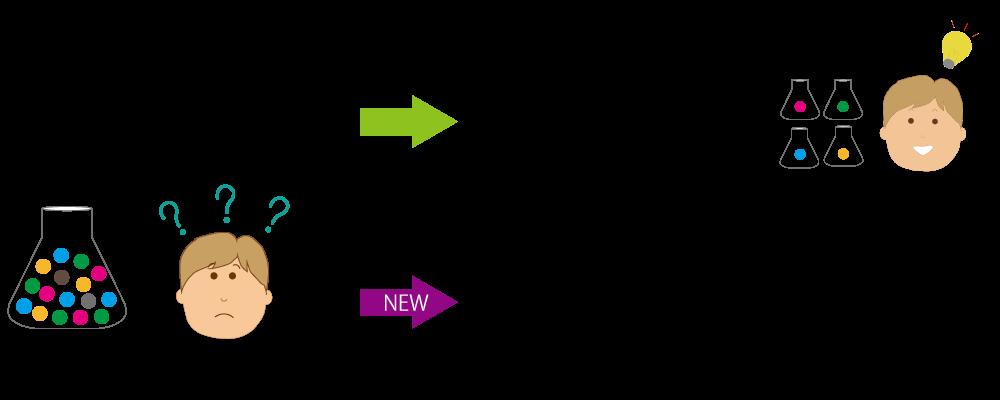 【細胞集団の遺伝子発現解析】 組織や培養細胞の集団全体における 平均の発現量しか解析できないため、 細胞一つ一つの違いを評価する ことは不可能だった。 新鮮組織 凍結組織 NEW 【シングルセル解析】 1細胞レベルで遺伝子発現解析を 行う技術であり、新鮮組織から 細胞を取得して解析を実施。 これまでは検出が難しかった 僅かな細胞集団も同定可能。 シングル核解析はシングル 【シングル核解析】 セル解析と類似した遺伝子 凍結組織から核を取得して解析を 発現データが得られる。 実施。従来のシングルセル解析では 評価できなかった組織にも対応可能 になり、扱えるサンプルの幅が 大きく広がった。